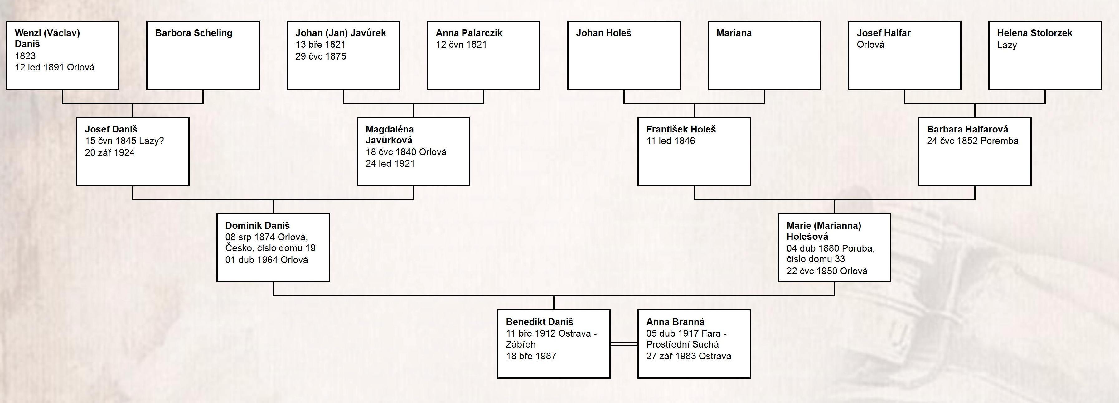 Hourglass Chart for Benedikt Daniš (1)