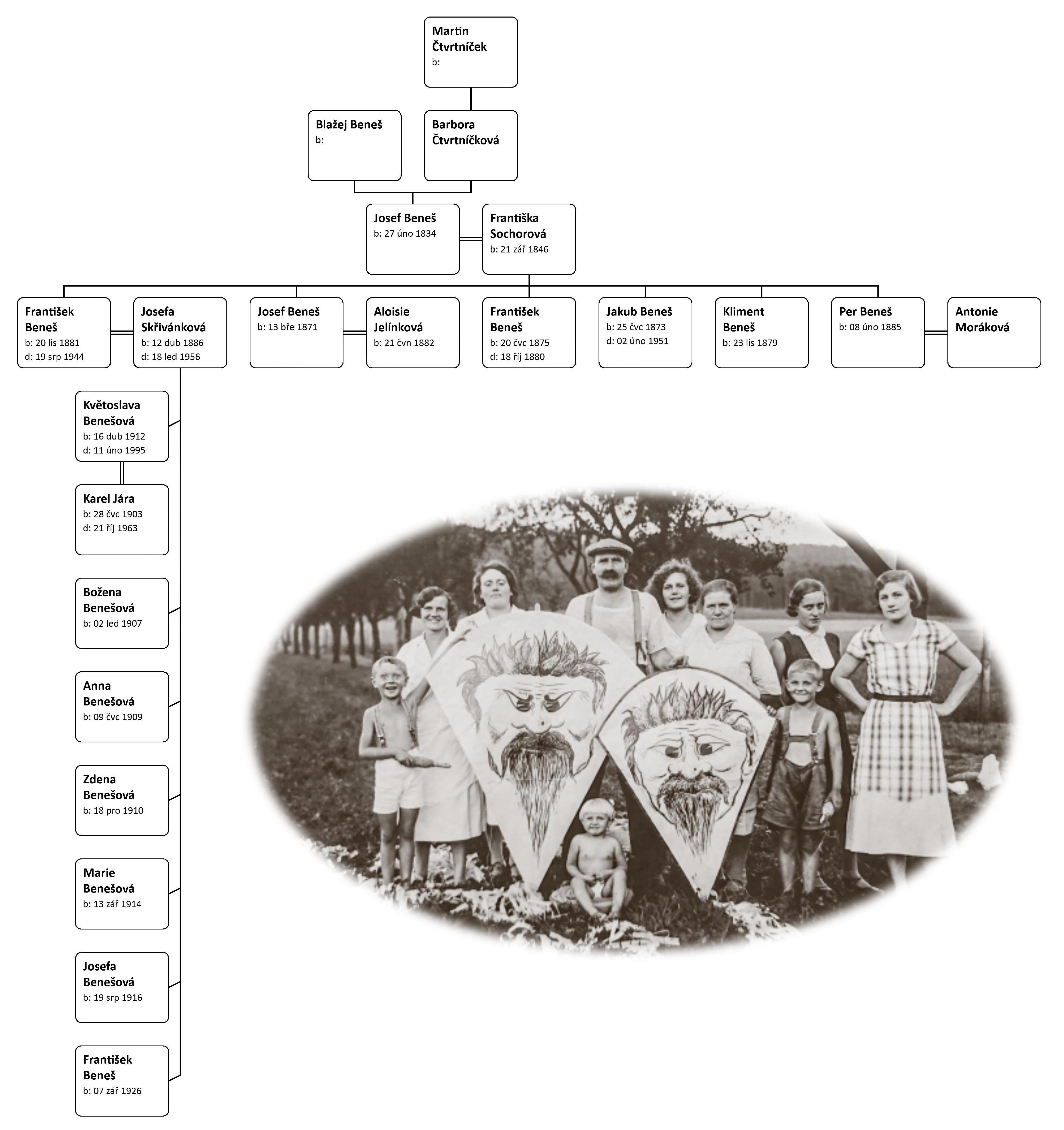Hourglass Chart for Josef Beneš